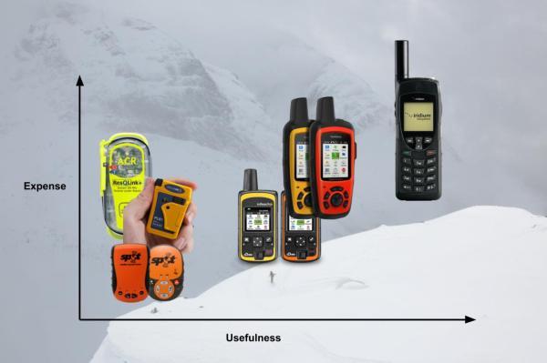 Satellite Communication Devices Chart